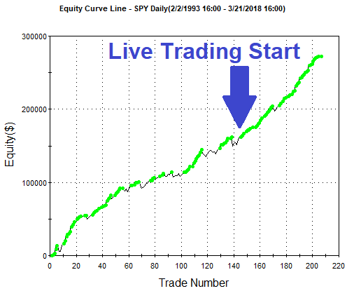 sp 500 swing trading equity curve