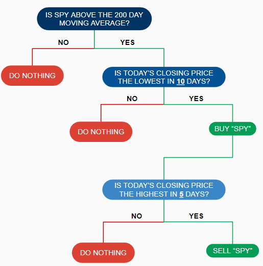 easy swing trading flow chart