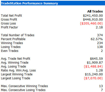 gold day trading system results