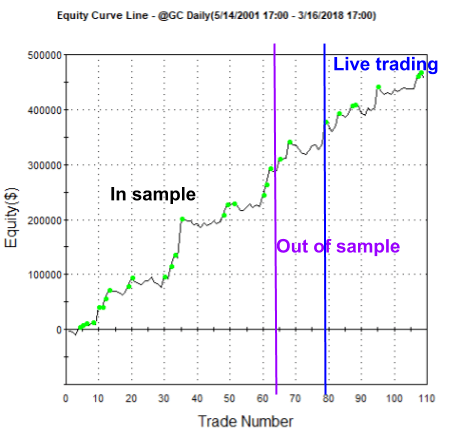 Trading system used on gold with a trend following system