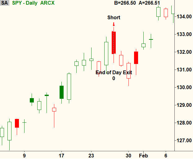 Day trading the S&P 500 using opening range breakouts