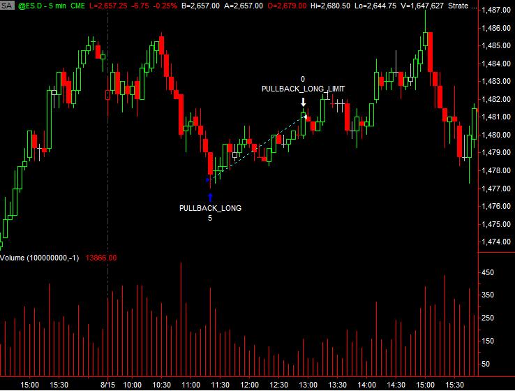 Fibonacci Day Trading System