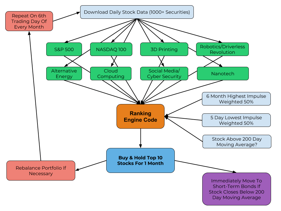 Stock options trading flow chart
