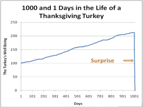 turkey trading surprise