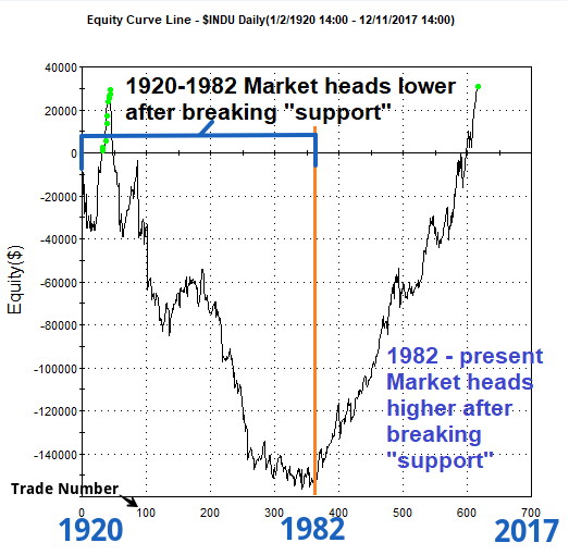 support and resistance contrarian