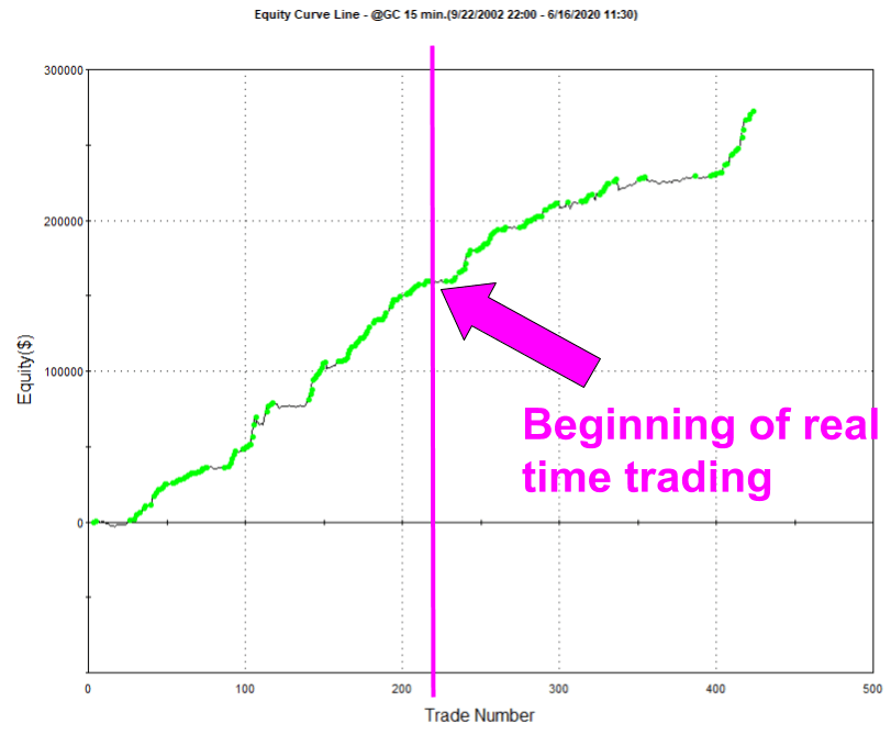 Gold Day Trading 2020