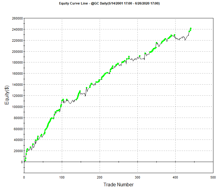Gold Opening Range Breakout Day Trading