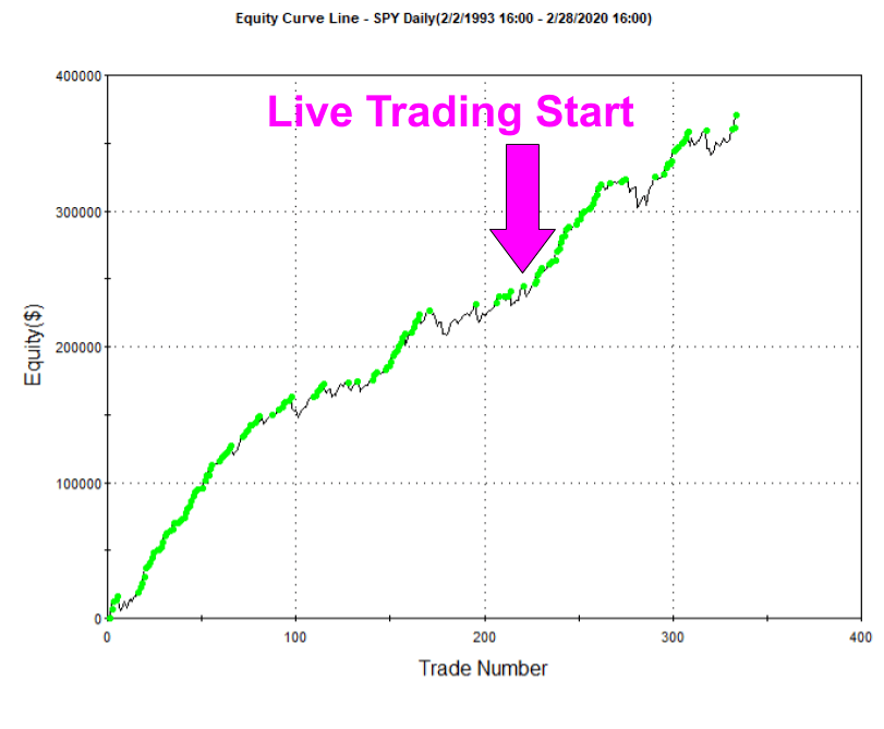 Spy Swing Trading 5-Day Low System