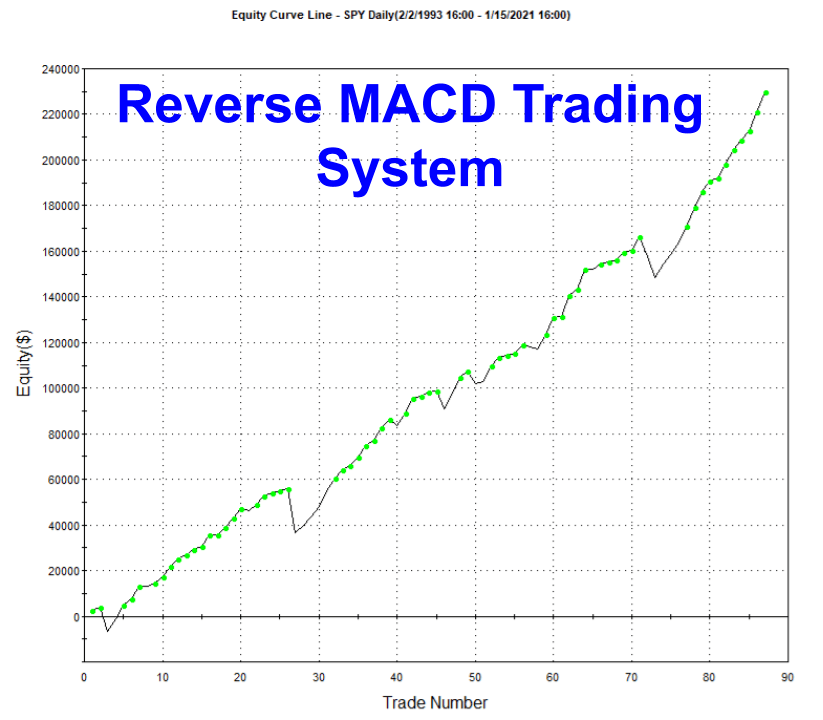 Reverse MACD Trading System Equity