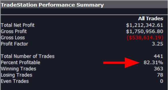 3 Lines of Code for Swing Trading SPY With 82% Winning Odds