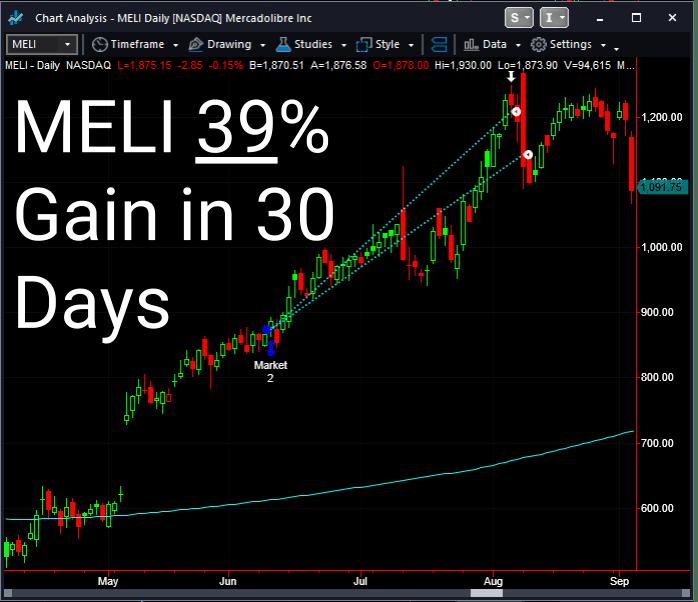 MELI 39% Gain in 30 Days