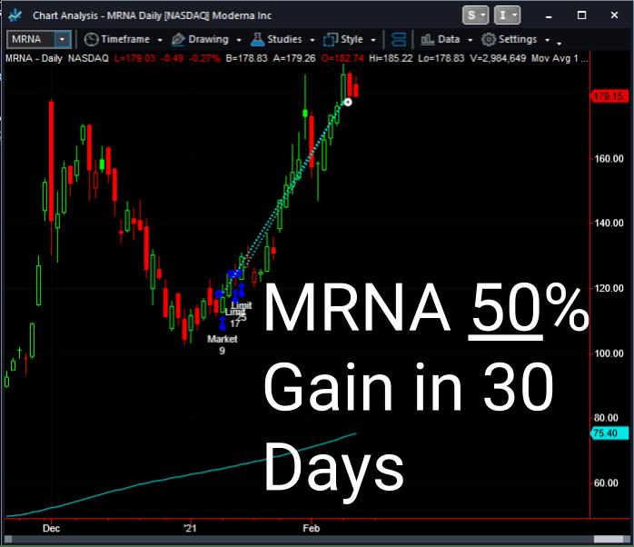 MRNA 50% Gain