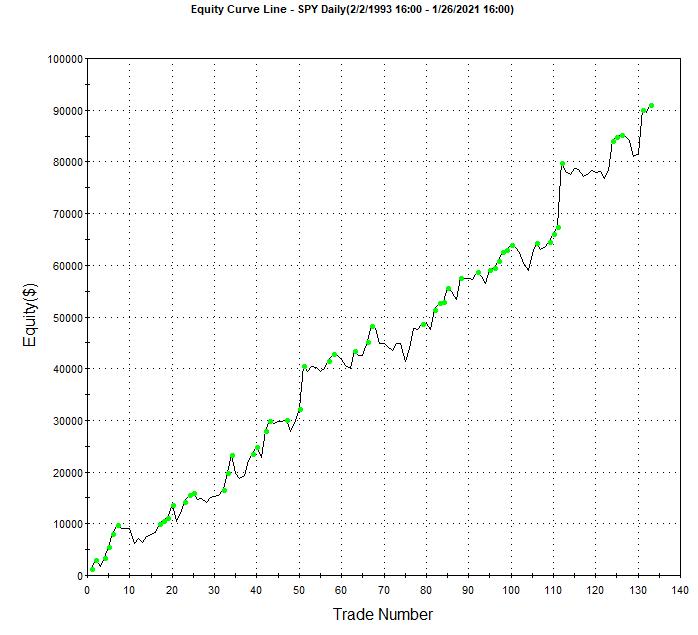Short SPY ETF Trading System