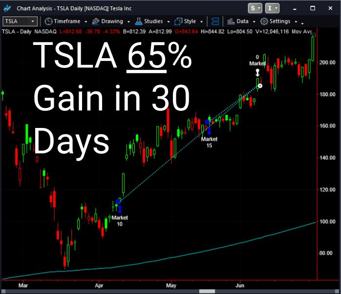 TSLA 65% Gain