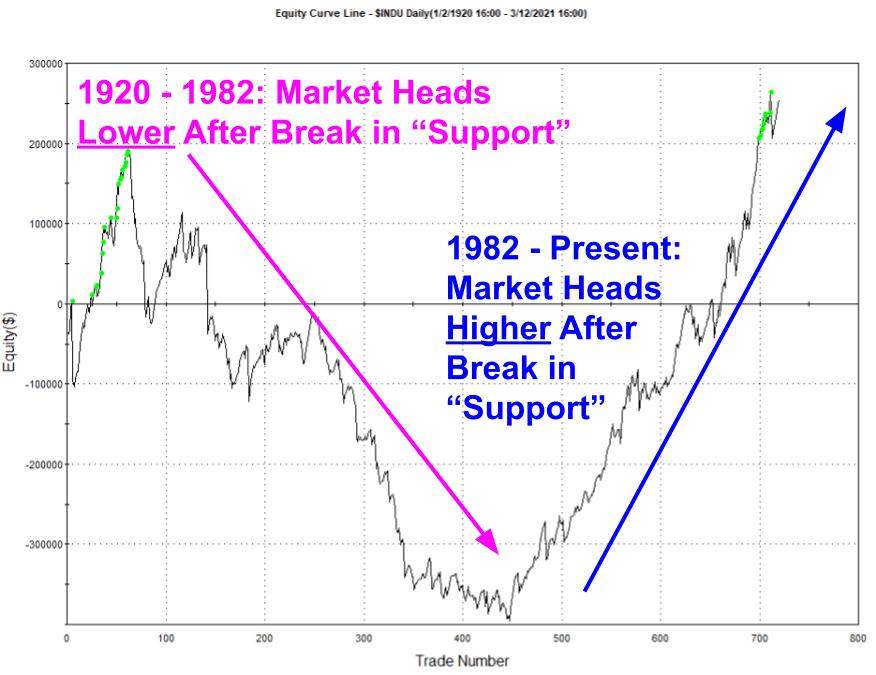 Dow Jones Industrial Average 1920 Broken Support