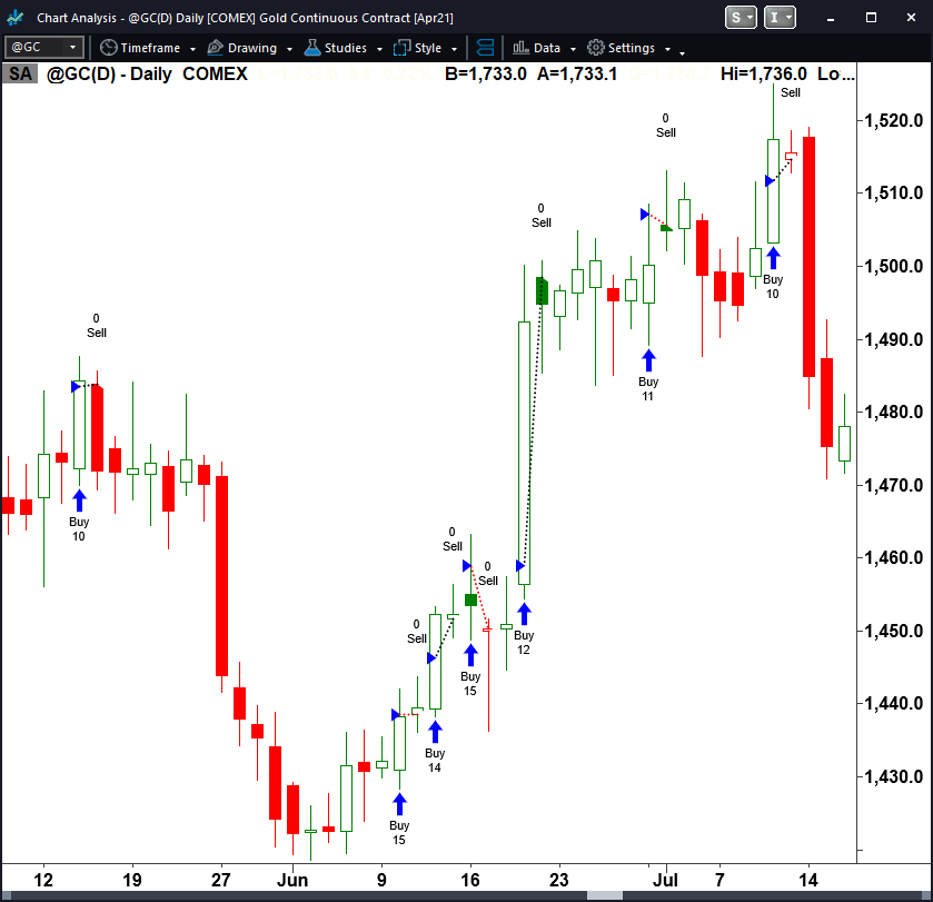 Opening Range Breakout Trading System Trading System Example