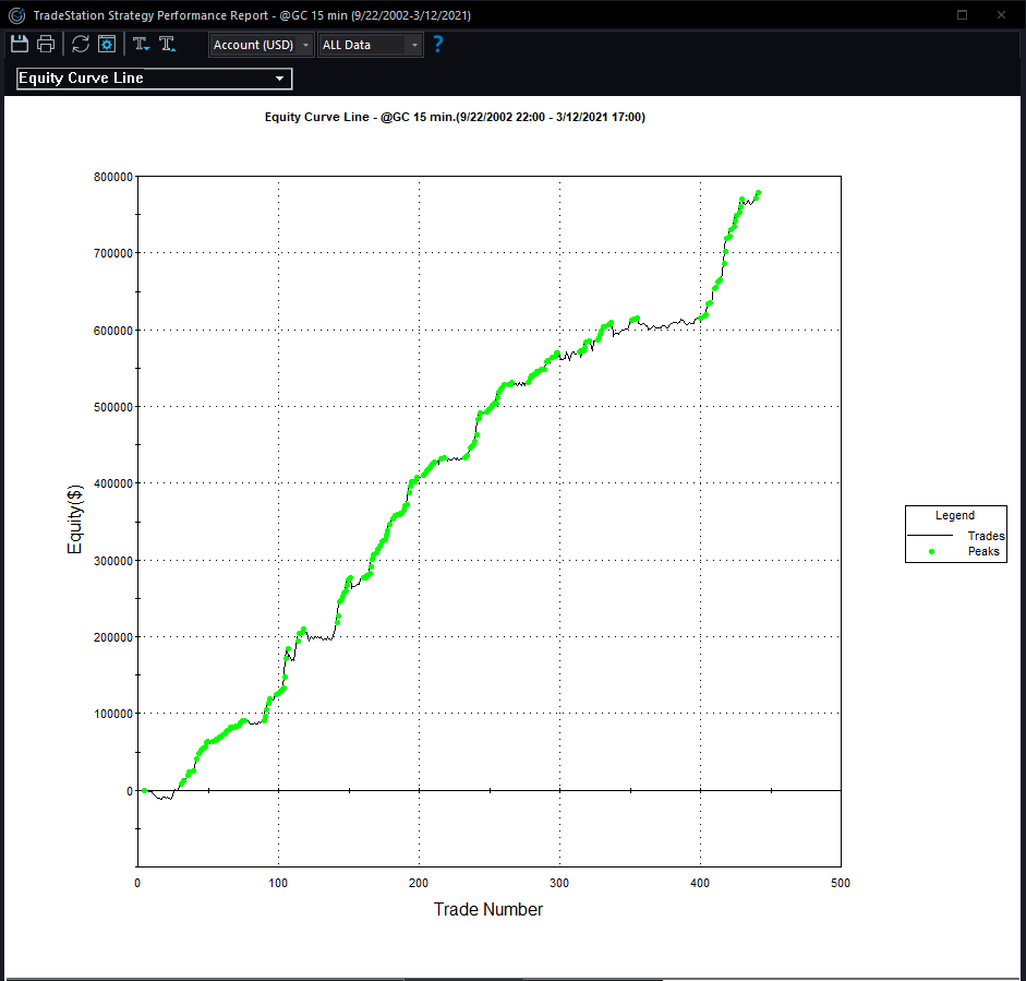 Day Trading Gold Equity Curve
