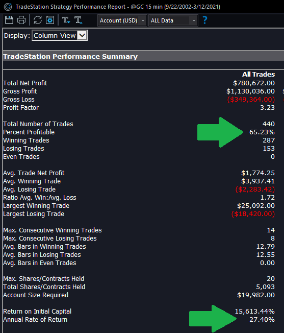 Gold Day Trading Stats