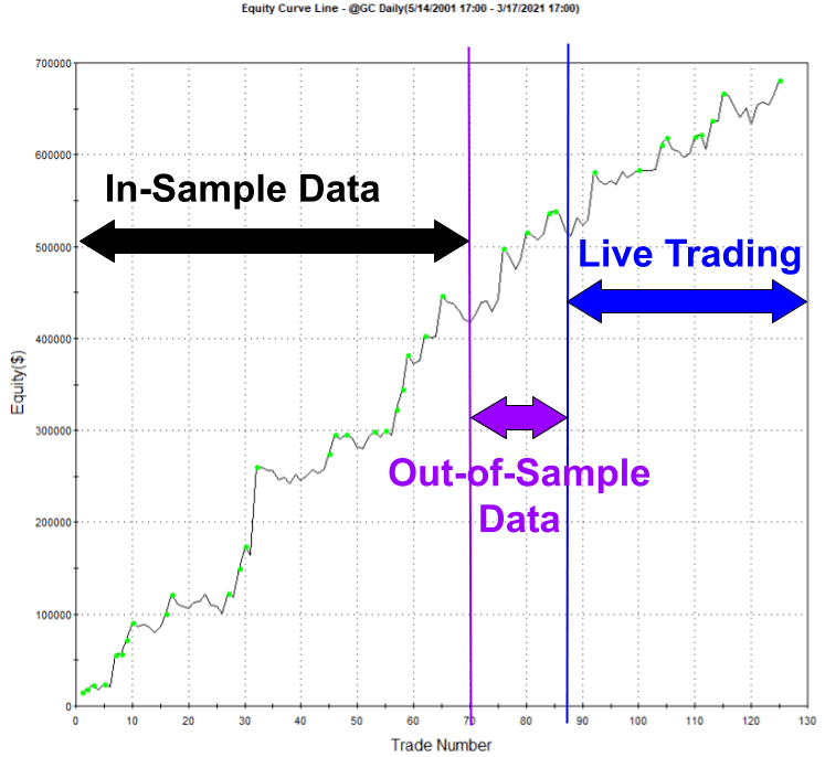 Gold Trend Following Trading System Performance Example