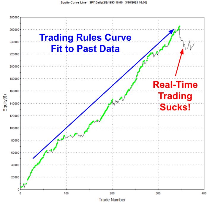 Curve Fit Trading System