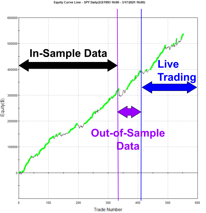SPY Swing Trading System Performance Example